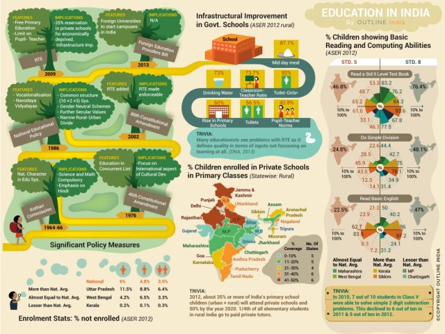 education-in-india-outline-india_529ed03bd7cee_w1500